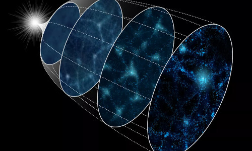 Diagram of the evolution of the universe from the Big Bang (left) to the present (right).
